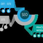 Faktori optimizacije sajta